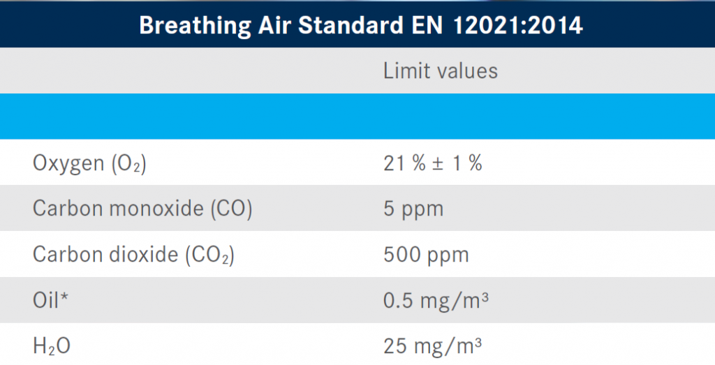 Breathing Air Standard EN 12021:2014