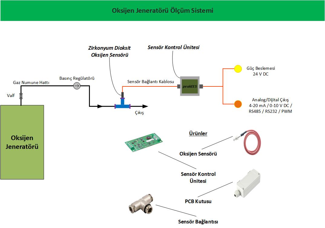 Oksijen Ölçüm Sistemleri - Medikal Oksijen Jeneratörleri -Gaz Jeneratörleri