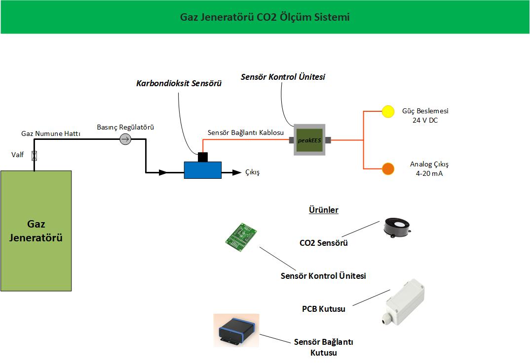 Temiz Hava/Gaz Jeneratörleri için CO2 ölçüm sistemi
