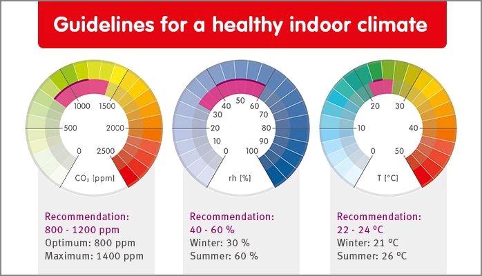 Sağlıklı İç Hava Kalitesi İçin Tavsiyeler